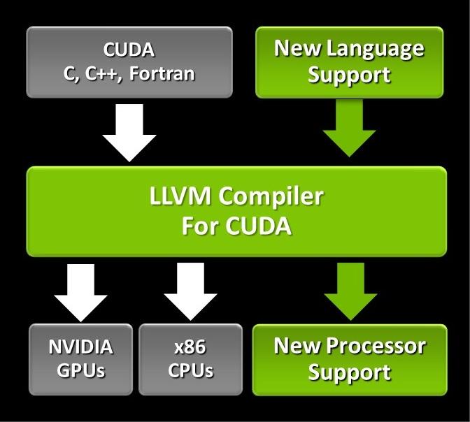 LLVM_Compiler_structure